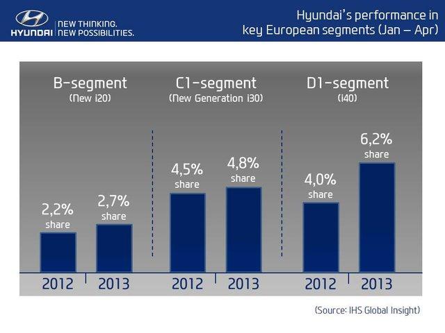 Hyundai utrzymuje udział w rynku dzięki popytowi  na samochody o mniejszym zużyciu paliwa