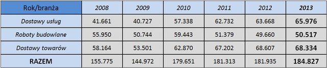 Przetargi: rok 2013 pod znakiem śmieci i odpadów